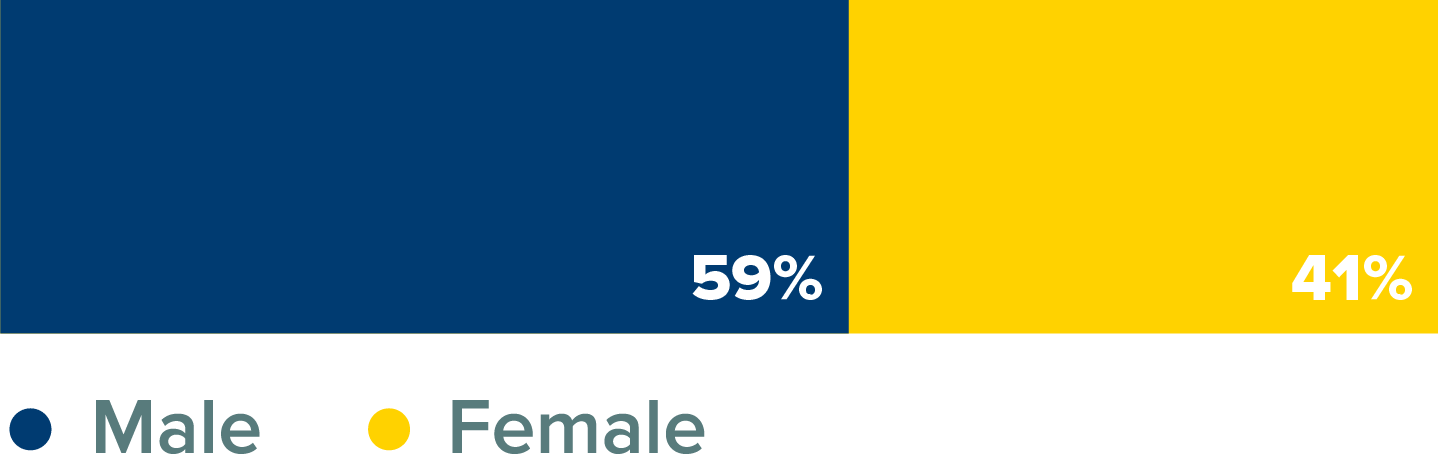 MS Finance Class Percentage by Gender Bar Graph. 59% male; 41% female.