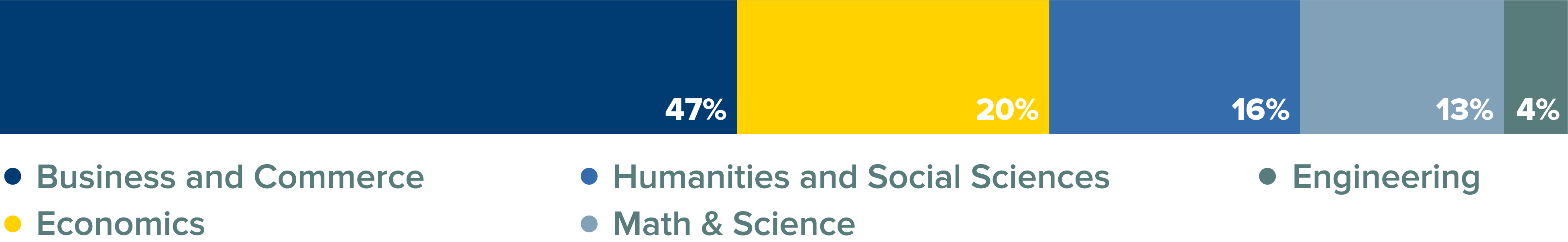 MSMA Class Percentage by Major Bar Graph. 47% business and commerce; 20% economics; 16% humanities and social sciences; 13% math and science; 4% engineering.